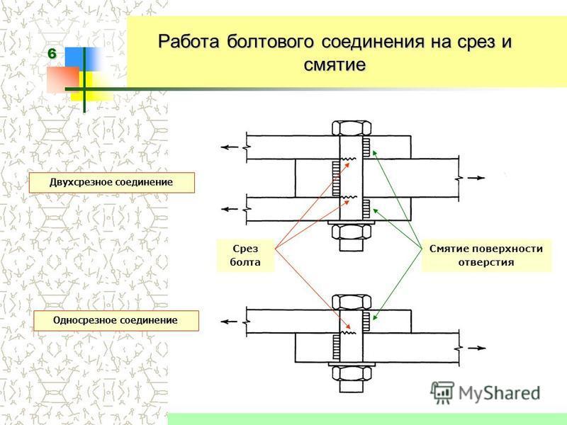 6 Работа болтового соединения на срез и смятие Смятие поверхности отверстия Срез болта Двухсрезное соединение Односрезное соединение