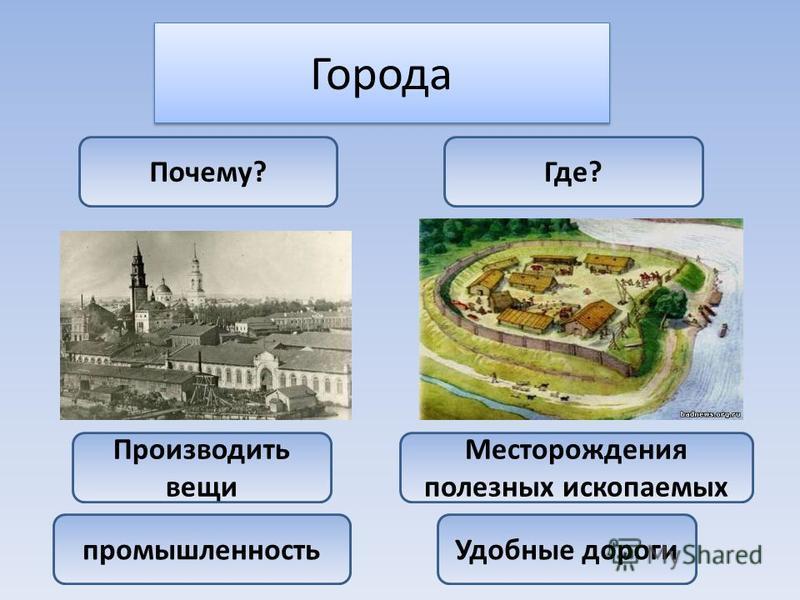 Города Производить вещи промышленность Почему?Где? Месторождения полезных ископаемых Удобные дороги