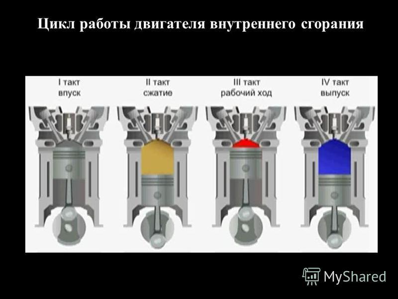 Цикл работы двигателя внутреннего сгорания