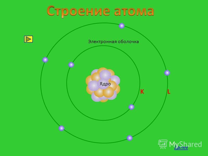 Строение атома Ядро Далее Электронная оболочка K L