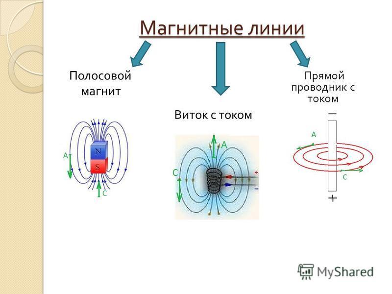 Магнитные линии Полосовой магнит Виток с током Прямой проводник с током