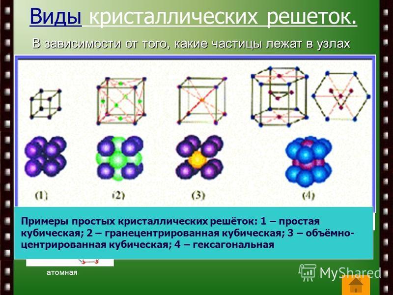 Виды кристаллических решеток.В зависимости от того, какие частицы лежат в узлах кристаллической решетки, принято различать четыре вида кристаллических решёток: молекулярные, атомные, ионные, металлические. металлическая молекулярная ионная атомная Пр