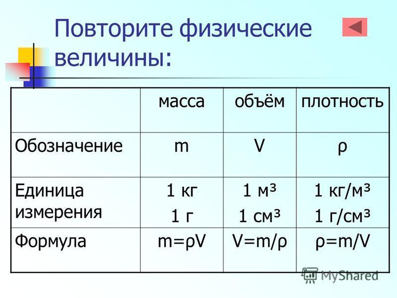 Повторите физические величины: масса объём плотность ОбозначениеmVρ Единица измерения 1 кг 1 г 1 м³ 1 см³ 1 кг/м³ 1 г/см³ Формулаm=ρVV=m/ρρ=m/V