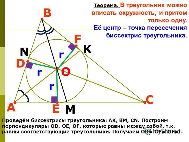 A B C D F E M N O K r r r Теорема. В треугольник можно вписать окружность, и притом только одну. Её центр – точка пересечения биссектрис треугольника. Проведём биссектрисы треугольника: АK, ВM, СN. Построим перпендикуляры ОD, OE, OF, которые равны ме