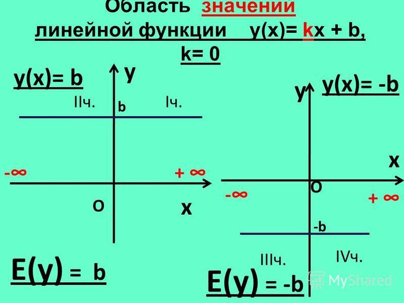Область значений линейной функции y(х)= kx + b, k= 0 y x y(х)= b y x y(х)= -b Е(у) = b -+ - + О О Iч.IIч. IIIч. IVч. Е(у) = -b b -b