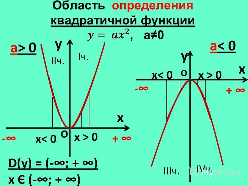 Область определения квадратичной функции, а 0 y x а> 0 y x а< 0 D(у) = (-; + ) х Є (-; + ) -+ - + О О х< 0 х > 0 Iч. IIIч. IIч. IVч.