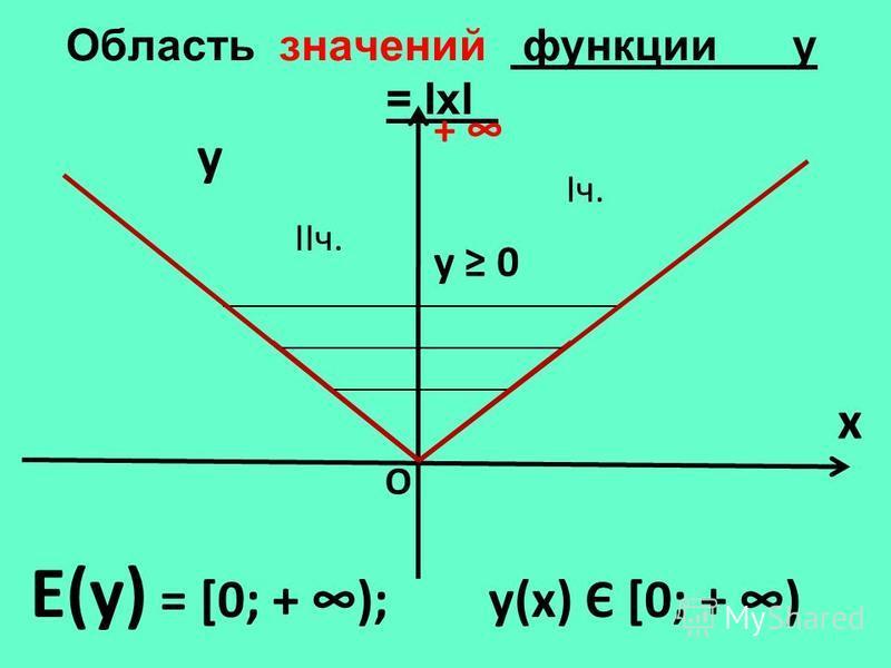 Область значений функции у = lхl_ y x Е(у) = [0; + ); у(х) Є [0; + ) + О Iч. у 0 IIч.
