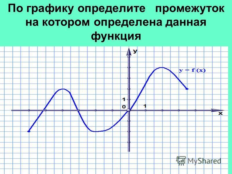 По графику определите промежуток на котором определена данная функция