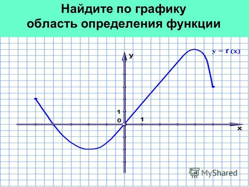 Найдите по графику область определения функции
