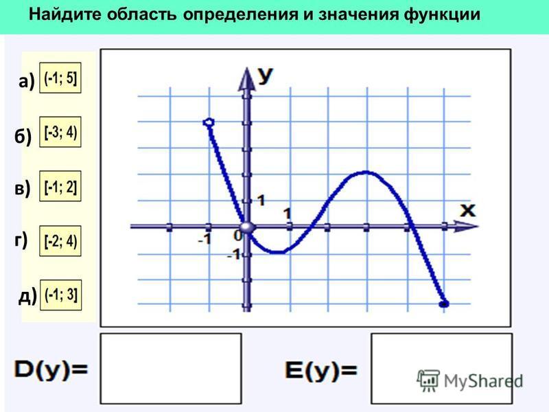 Найдите область определения и значения функции а) б) в) г) д)