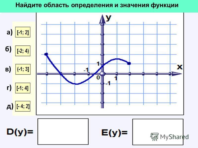 Найдите область определения и значения функции б) в) г) д) а)