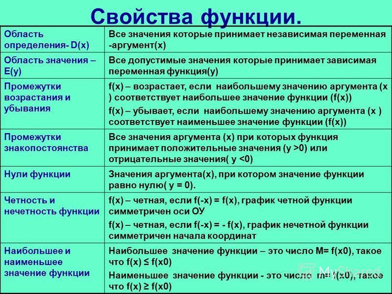 Свойства функции. Область определения- D(х) Все значения которые принимает независимая переменная -аргумент(х) Область значения – E(у) Все допустимые значения которые принимает зависимая переменная функция(у) Промежутки возрастания и убывания f(х) –