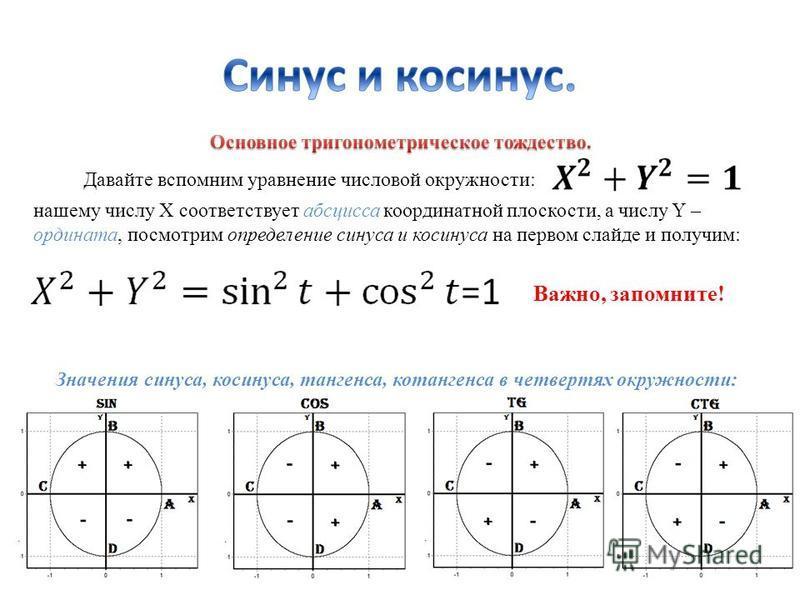 Давайте вспомним уравнение числовой окружности: нашему числу Х соответствует абсцисса координатной плоскости, а числу Y – ордината, посмотрим определение синуса и косинуса на первом слайде и получим: Важно, запомните! Значения синуса, косинуса, танге