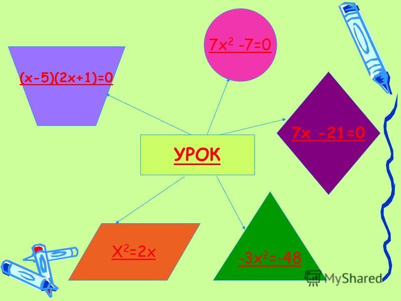 УРОК -3 х 2 =-48 (х-5)(2 х+1)=0 Х 2 =2 х 7 х -21=0 7 х 2 -7=0