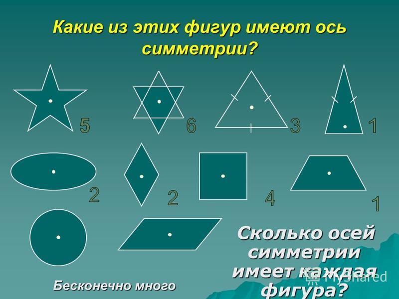 Какие из этих фигур имеют ось симметрии? Сколько осей симметрии имеет каждая фигура? Сколько осей симметрии имеет каждая фигура? Бесконечно много