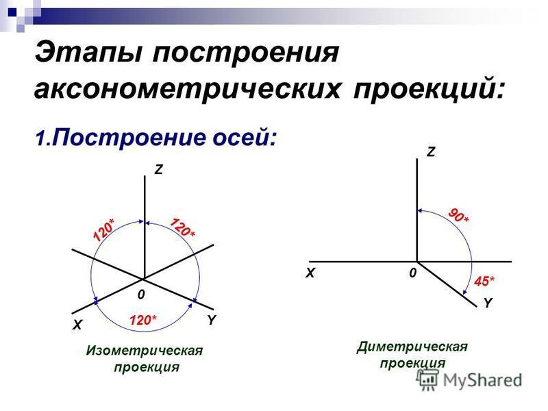 Этапы построения аксонометрических проекций: 1. Построение осей: Диметрическая проекция X X Y Y Z Z 0 0 90* 45* 120* Изометрическая проекция