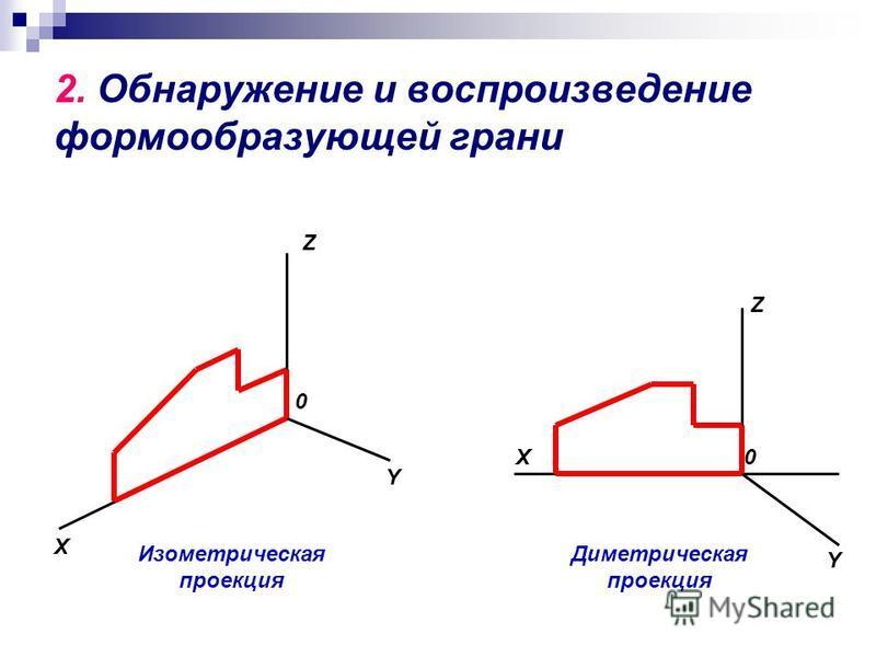 2. Обнаружение и воспроизведение формообразующей грани Изометрическая проекция X Y Z 0 Диметрическая проекция X Y Z 0