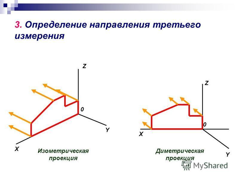 3. Определение направления третьего измерения Изометрическая проекция X Y Z 0 Диметрическая проекция X Z 0 Y