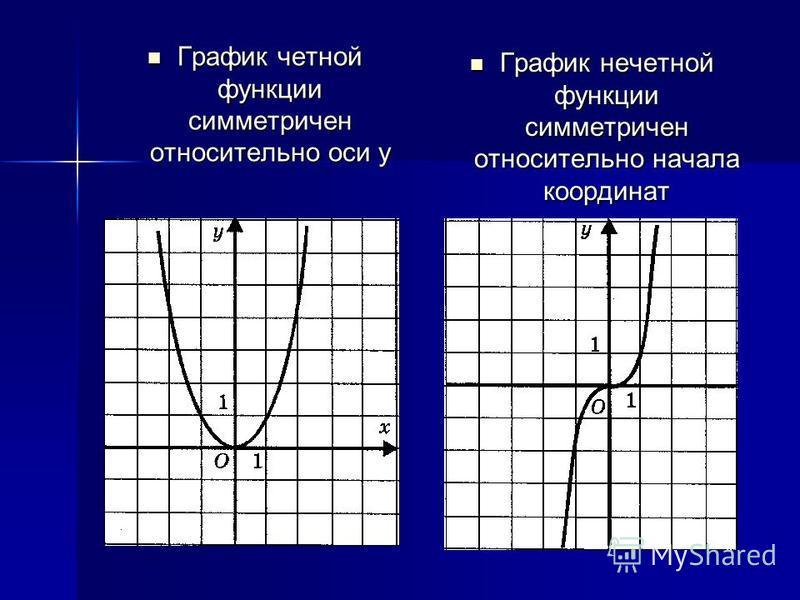 График четной функции симметричен относительно оси у График четной функции симметричен относительно оси у График нечетной функции симметричен относительно начала координат График нечетной функции симметричен относительно начала координат