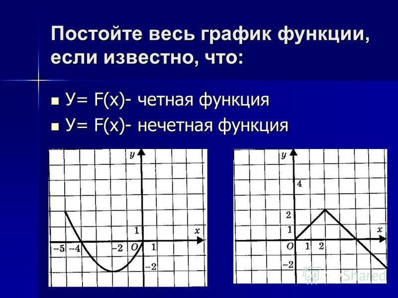 Постойте весь график функции, если известно, что: У= F(x)- четная функция У= F(x)- нечетная функция