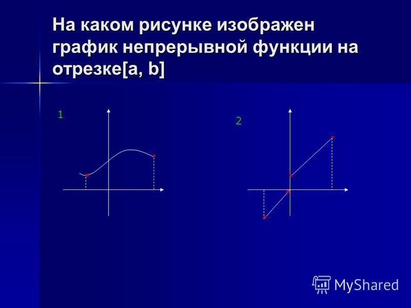 На каком рисунке изображен график непрерывной функции на отрезке[a, b]...... 2 1