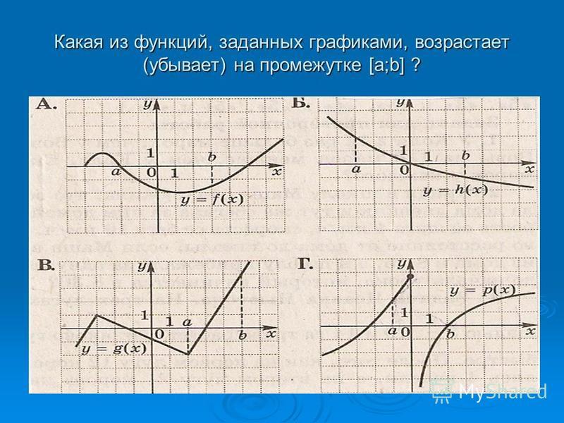Какая из функций, заданных графиками, возрастает (убывает) на промежутке [a;b] ?