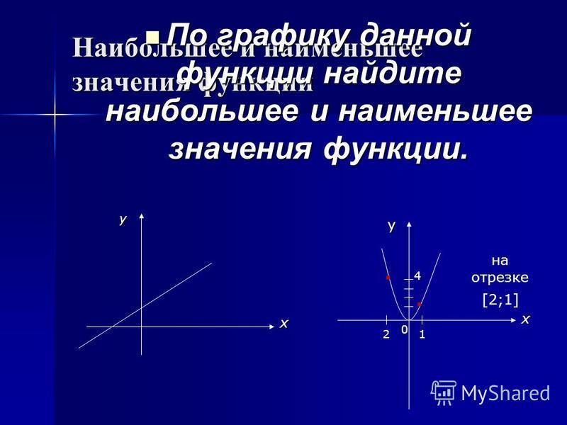Наибольшее и наименьшее значения функции По графику данной функции найдите наибольшее и наименьшее значения функции. По графику данной функции найдите наибольшее и наименьшее значения функции. х у у 2 4 0 1.. [2;1] на отрезке х