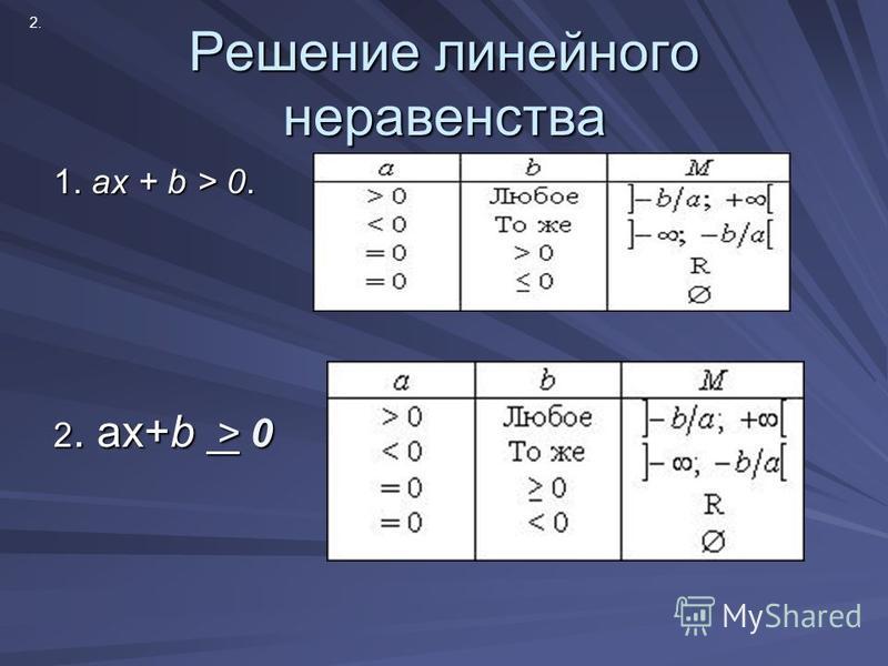 Решение линейного неравенства 1. ax + b > 0. 2. ах+b > 0 2.