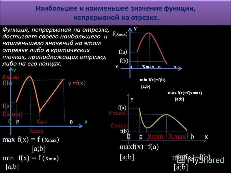 Наибольшее и наименьшее значение функции, непрерывной на отрезке. Функция, непрерывная на отрезке, достигает своего наибольшего и наименьшего значений на этом отрезке либо в критических точках, принадлежащих отрезку, либо на его концах. f(b) у = f(x)
