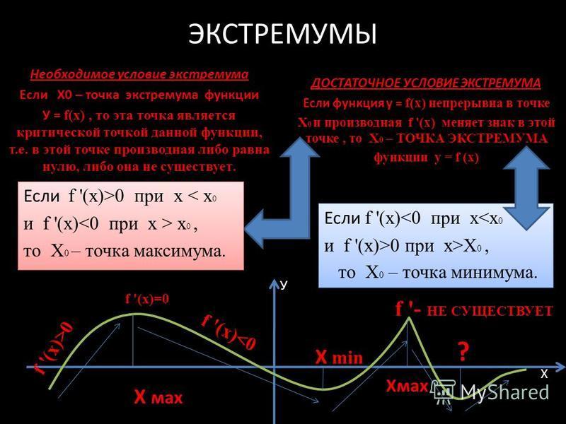 ЭКСТРЕМУМЫ Необходимое условие экстремума Если Х0 – точка экстремума функции У = f (x), то эта точка является критической точкой данной функции, т.е. в этой точке производная либо равна нулю, либо она не существует. Если f '(x)>0 при х < x 0 и f '(x)