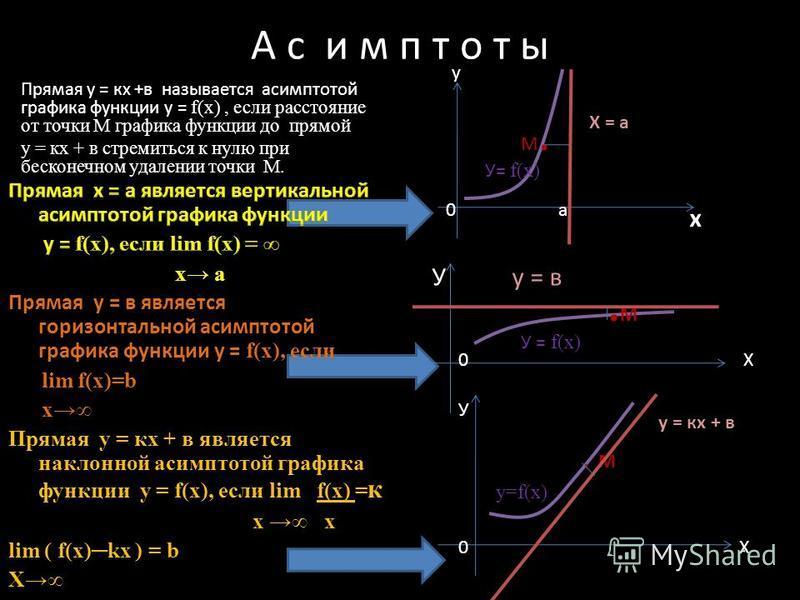 А с и м п т о т ы Прямая у = кх +в называется асимптотой графика функции у = f (x), если расстояние от точки М графика функции до прямой у = кх + в стремиться к нулю при бесконечном удалении точки М. х У у = в У= f(x) у 0 а Х = а М.М..М.М 0 Х У = f(x