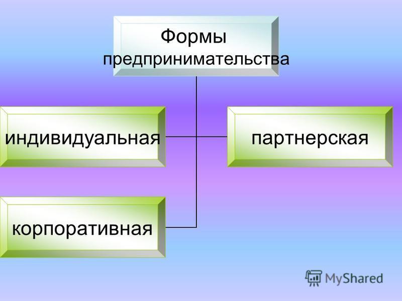 Формы предпринимательства индивидуальная партнерская корпоративная