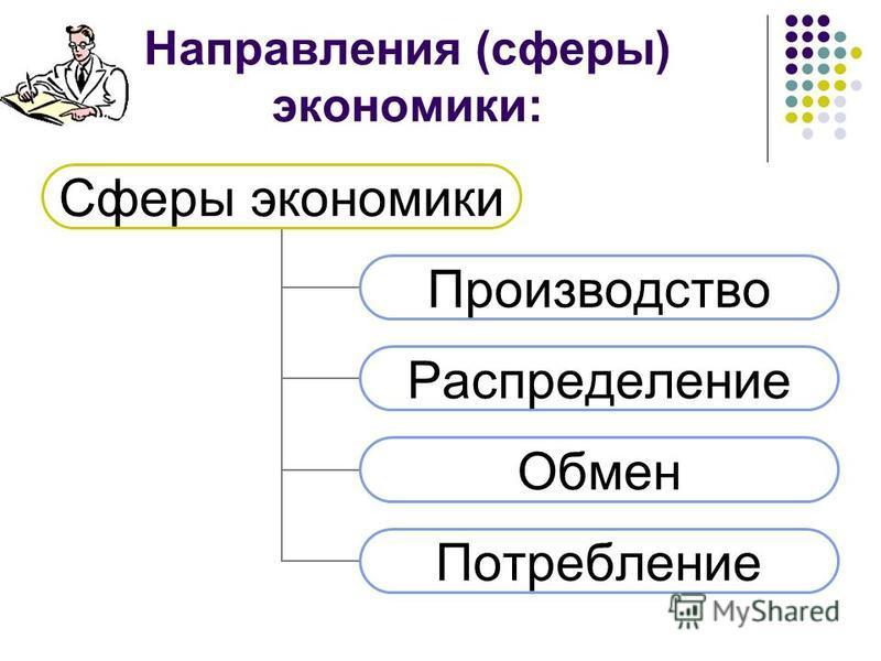 Направления (сферы) экономики: Сферы экономики Производство Распределение Обмен Потребление