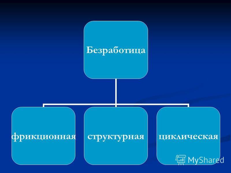 Безработица фрикционная структурная циклическая
