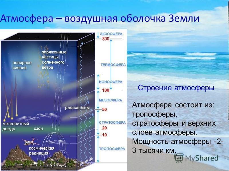 Атмосфера – воздушная оболочка Земли Строение атмосферы Атмосфера состоит из: тропосферы, стратосферы и верхних слоев атмосферы. Мощность атмосферы -2- 3 тысячи км.