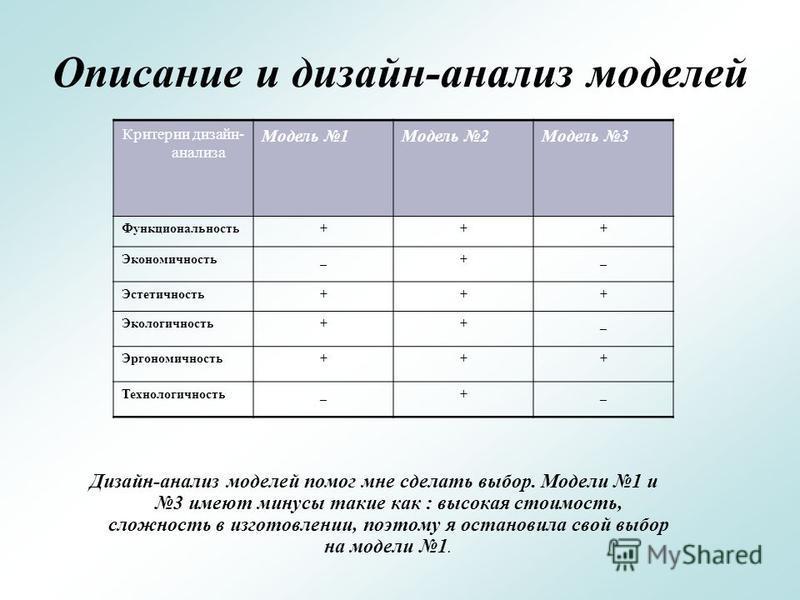 Описание и дизайн-анализ моделей Дизайн-анализ моделей помог мне сделать выбор. Модели 1 и 3 имеют минусы такие как : высокая стоимость, сложность в изготовлении, поэтому я остановила свой выбор на модели 1. Критерии дизайн- анализа Модель 1Модель 2М
