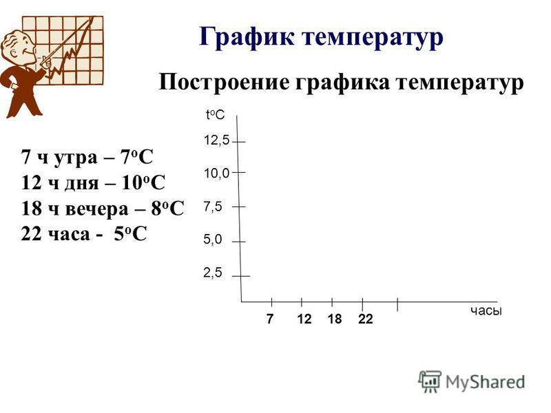 График температур 7 ч утра – 7 о С 12 ч дня – 10 о С 18 ч вечера – 8 о С 22 часа - 5 о С Построение графика температур tоСtоС часы 12,5 10,0 7,5 5,0 2,5 7 12 18 22