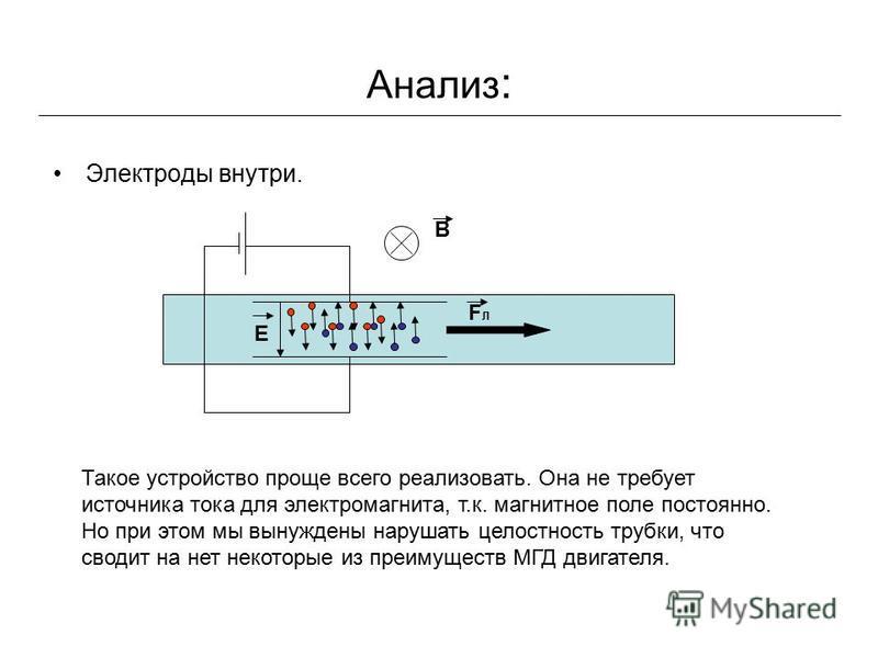 Анализ : Электроды внутри. B Е FЛFЛ Такое устройство проще всего реализовать. Она не требует источника тока для электромагнита, т.к. магнитное поле постоянно. Но при этом мы вынуждены нарушать целостность трубки, что сводит на нет некоторые из преиму