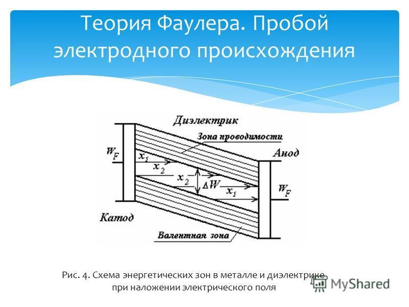 Теория Фаулера. Пробой электродного происхождения Рис. 4. Схема энергетических зон в металле и диэлектрике при наложении электрического поля