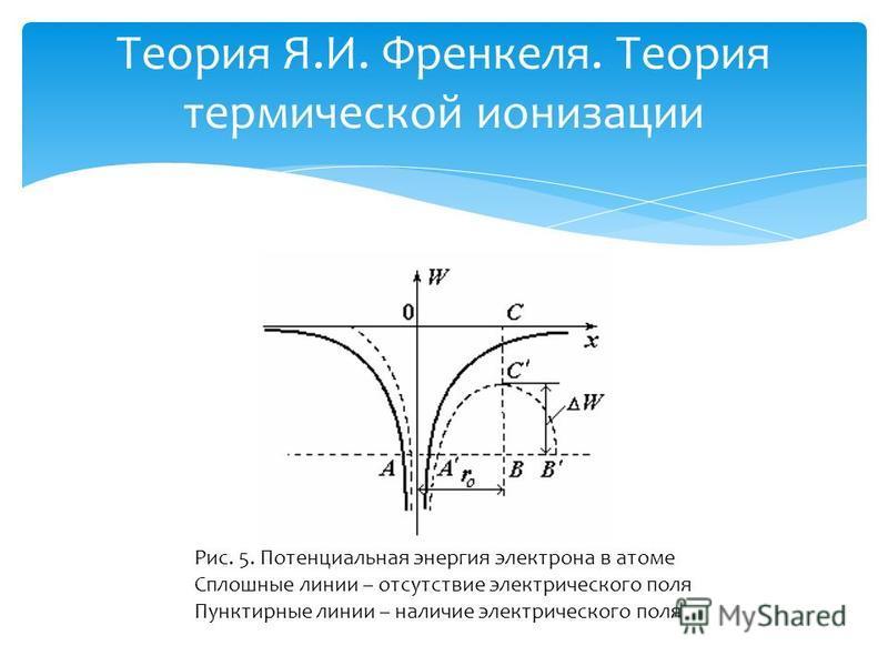 Теория Я.И. Френкеля. Теория термической ионизации Рис. 5. Потенциальная энергия электрона в атоме Сплошные линии – отсутствие электрического поля Пунктирные линии – наличие электрического поля