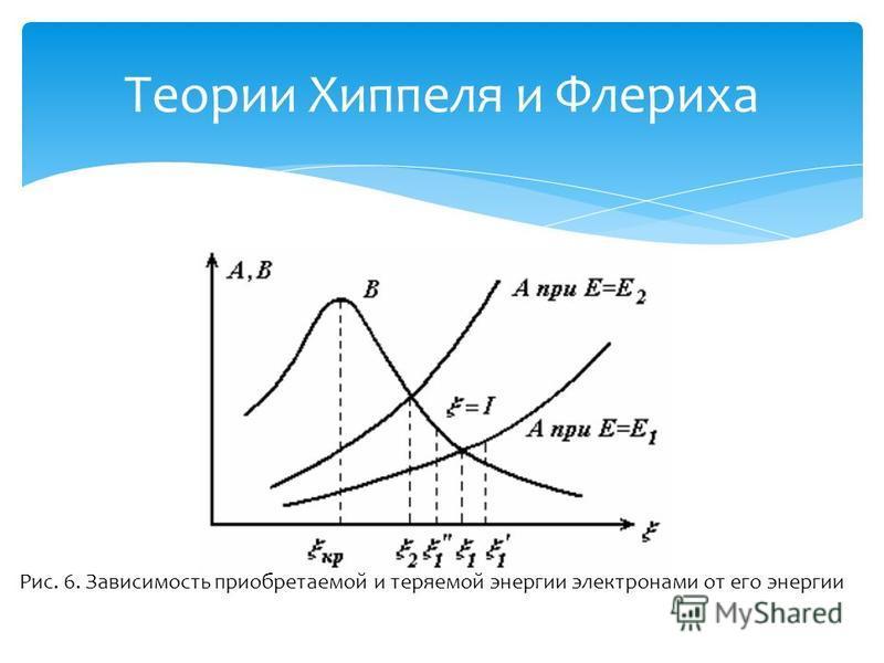 Теории Хиппеля и Флериха Рис. 6. Зависимость приобретаемой и теряемой энергии электронами от его энергии