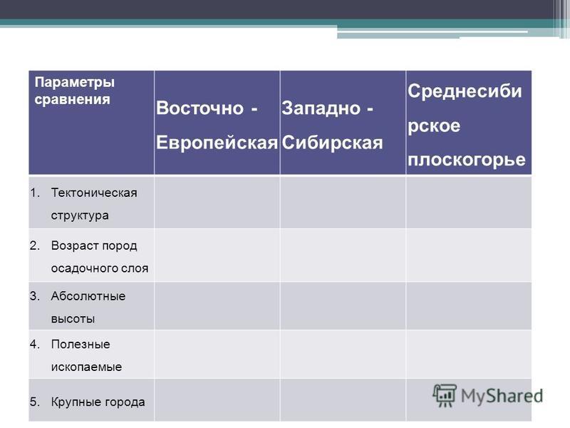 Параметры сравнения Восточно - Европейская Западно - Сибирская Среднесиби рское плоскогорье 1. Тектоническая структура 2. Возраст пород осадочного слоя 3. Абсолютные высоты 4. Полезные ископаемые 5. Крупные города