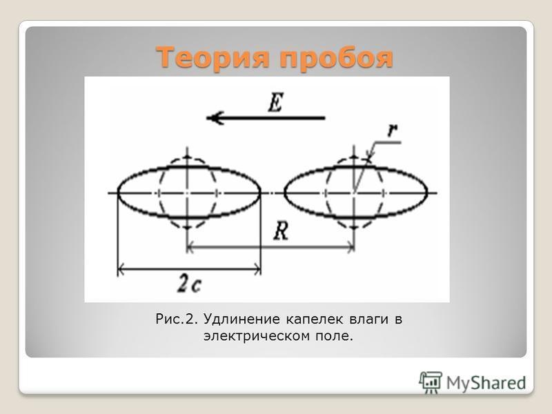 Теория пробоя Рис.2. Удлинение капелек влаги в электрическом поле.