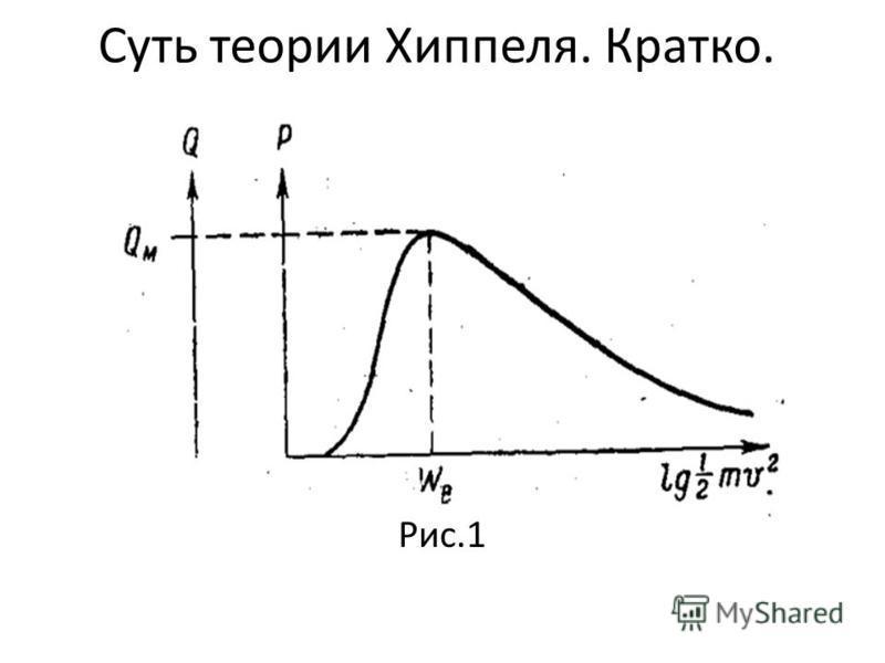 Суть теории Хиппеля. Кратко. Рис.1