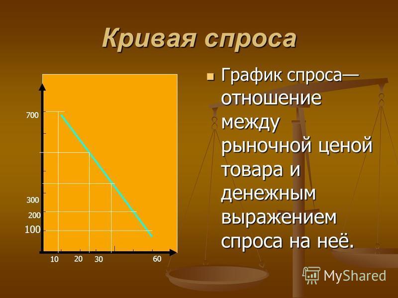 Кривая спроса График спроса отношение между рыночной ценой товара и денежным выражением спроса на неё. 100 200 300 700 10 20 30 60