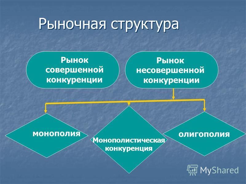 Рынок несовершенной конкуренции олигополия Рыночная структура Рынок совершенной конкуренции монополия Монополистическая конкуренция