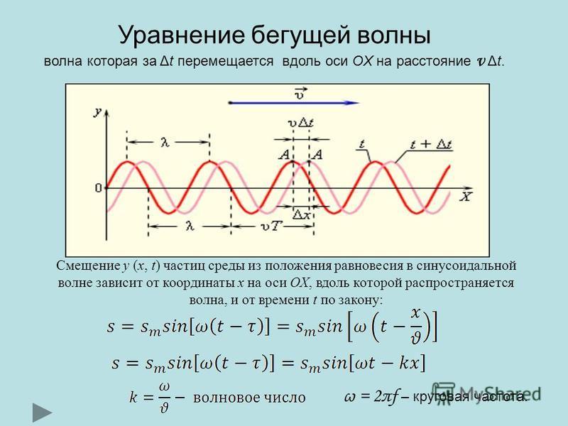 Смещение y (x, t) частиц среды из положения равновесия в синусоидальной волне зависит от координаты x на оси OX, вдоль которой распространяется волна, и от времени t по закону: Уравнение бегущей волны волна которая за Δt перемещается вдоль оси OX на
