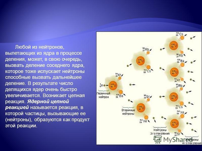 Любой из нейтронов, вылетающих из ядра в процессе деления, может, в свою очередь, вызвать деление соседнего ядра, которое тоже испускает нейтроны способные вызвать дальнейшее деление. В результате число делящихся ядер очень быстро увеличивается. Возн