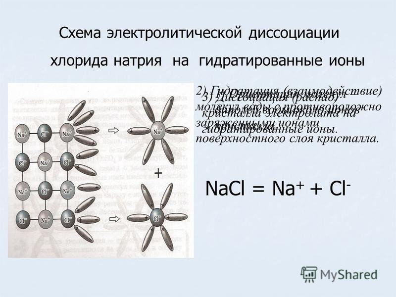 Схема электролитической диссоциации хлорида натрия на гидратированные ионы 1) Ориентация молекул – диполей воды около ионов кристалла. 2) Гидратация (взаимодействие) молекул воды с противоположно заряженными ионами поверхностного слоя кристалла. 3) Д
