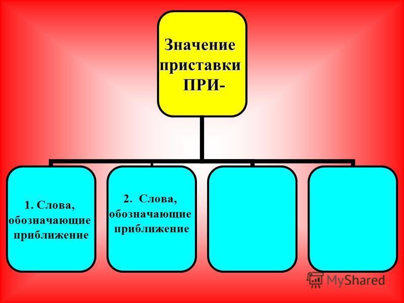 Значениеприставки ПРИ- ПРИ- 1. Слова, обозначающие приближение 2. Слова, обозначающие приближение